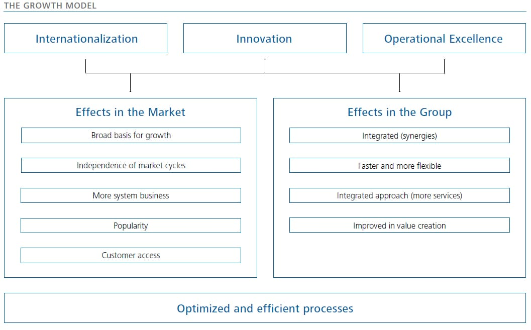Growth Model for the Jenoptik Group