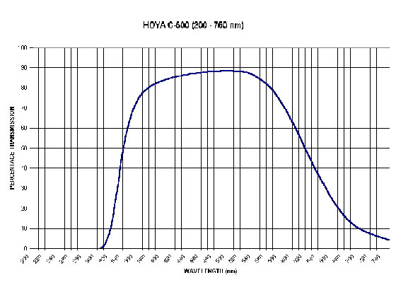 Spectral transmissions curve of an IR-filter