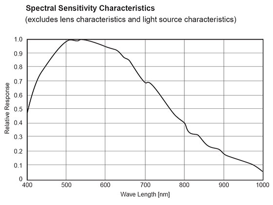 Curve of the spectral sensitivity of a Sony CCD sensor