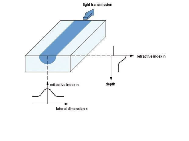 Scheme of an integrated-optical waveguide