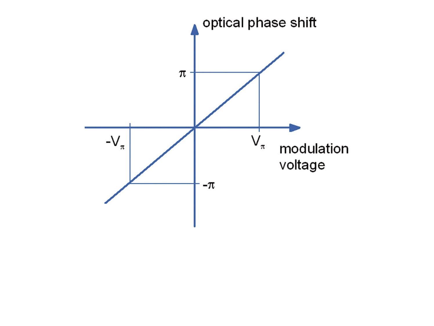 Fiber-Coupled Integrated Optical Modulators | Jenoptik