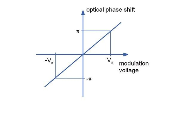 Fig. 2.2 Phase modulator characteristic curve