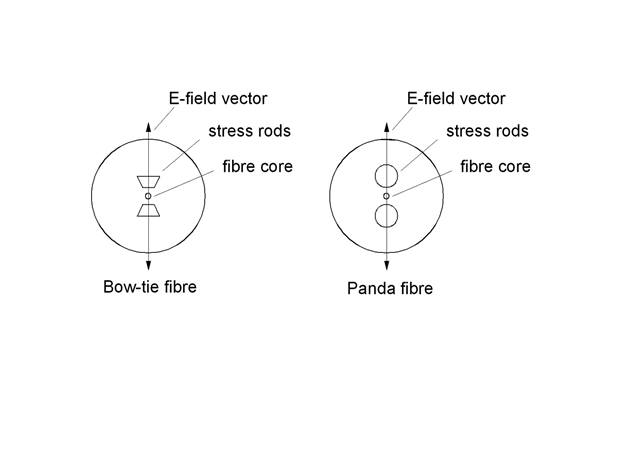 Polarisation maintaining fibres in Bow-tie and Panda style