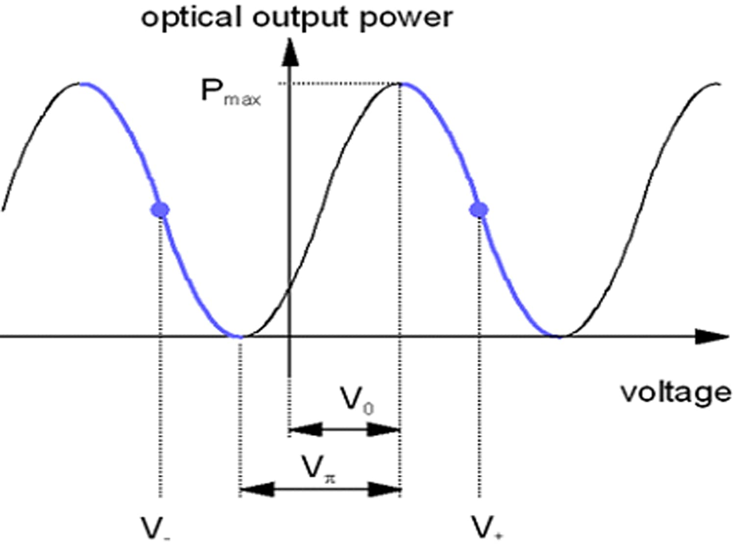 modulator characteristic curve with two equivalent operation points