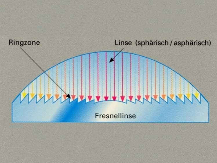 Principle of a high opening Fresnel Lens